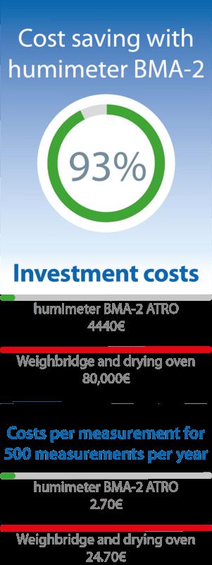 Oszczednosc kosztów dzięki wilgotnościomierzowi do zrębków BMA-2
