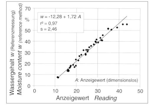 Jednowymiarowa funkcja kalibracji zkoeficientem oznaczania r2 ibłędami standardowymi