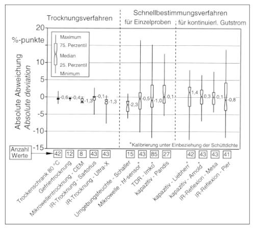 Odchylenia poszczególnych pomiarów zawartości wilgoci odwyników metody referencyjnej